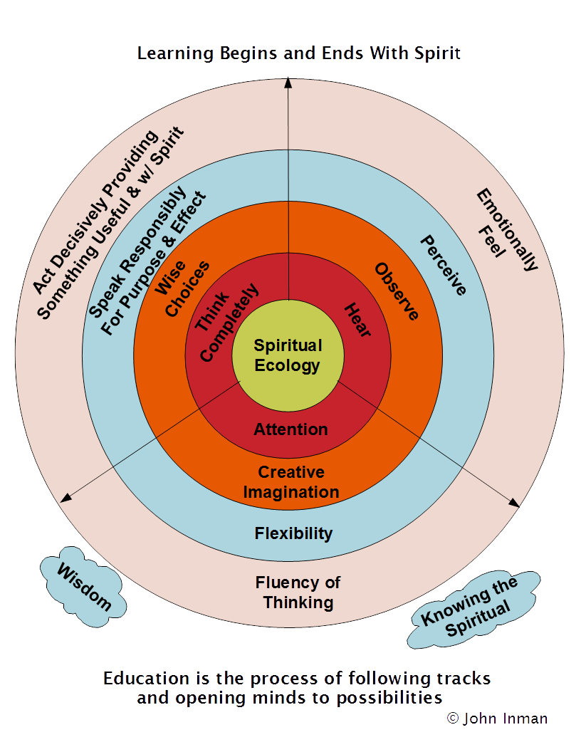 Universal design for learning john inman dialogue three learning paths in concentric circles pooptronica Choice Image